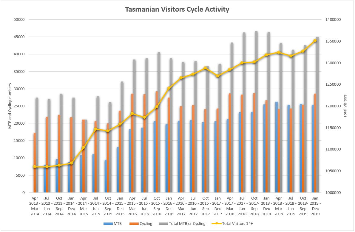 Number of Tasmanian Tourists Mountain Biking or Cycling Tasmania 2013 2019