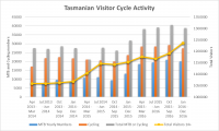 Tasmanian Cycling and Mountain Bike Activity to December 2016