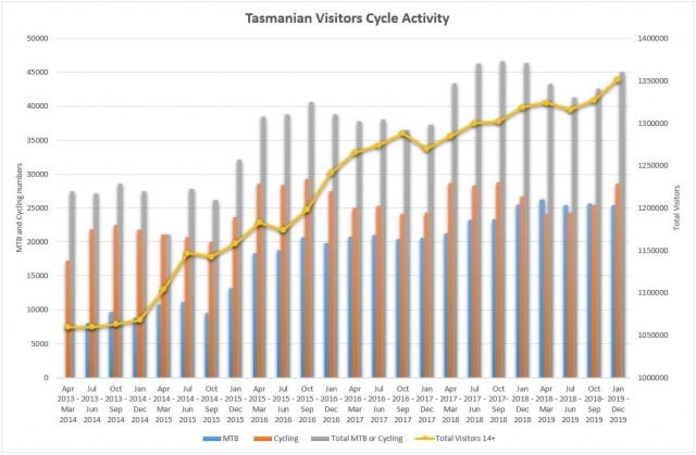Tasmanian Mountain Biking and Cycling Tourists 2019