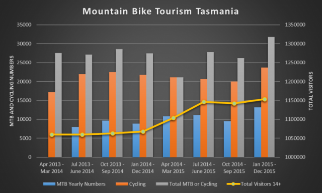 2015 Tasmanian Mountain Biking Visitors Statistics