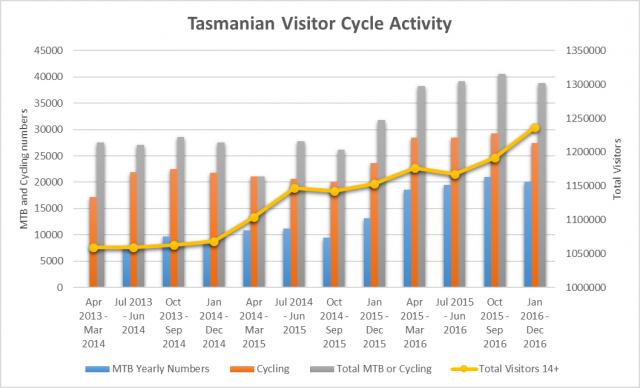 Tasmanian Mountain Biking Visitor Statistics - In More Depth