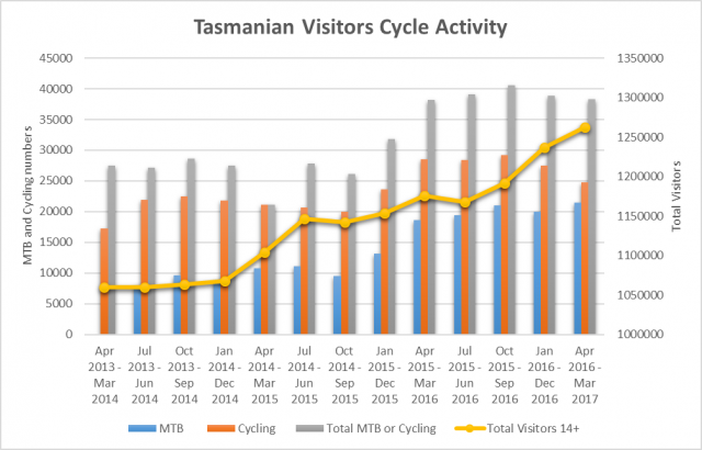 Visitor Mountain Biking activity continues to rise in Tasmania - March 2017